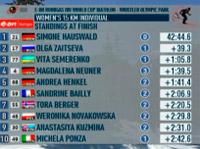 Биатлон - седьмой этап кубка мира 2009