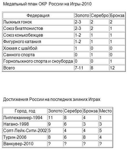 Сколько медалей будет у России в Ванкувере