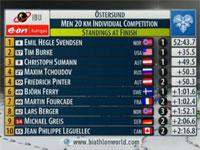 Кубок мира по биатлону 2009-2010. Остерсунд. Мужская индивидуальная гонка.
