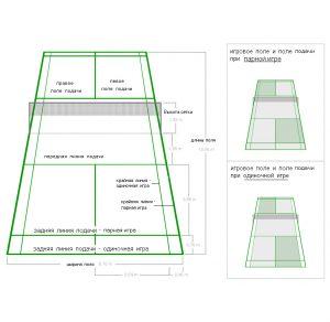 Размеры площадки для бадминтона