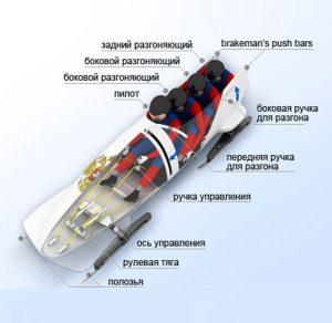 Устройство боба и назначение экипажа