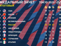 Медальный зачёт Олимпийских игр в Токио